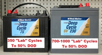 01 What Is A Deep Cycle Battery