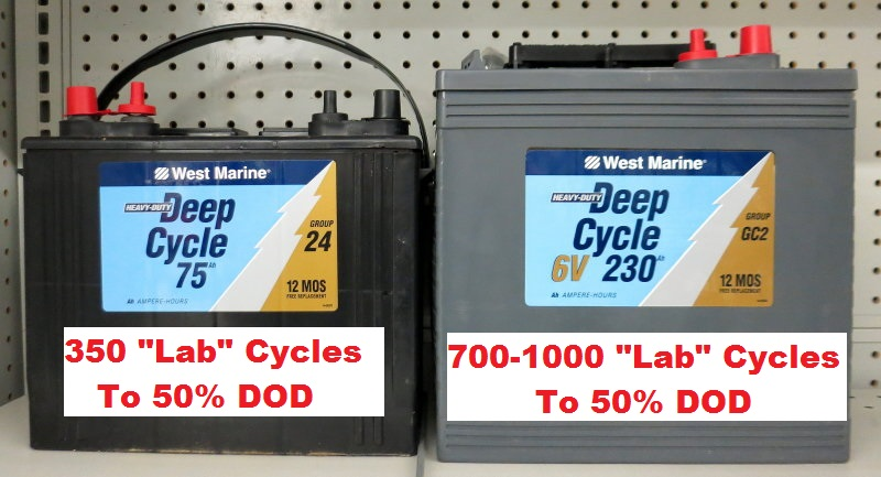 What is a Deep Cycle Battery? – Marine How To