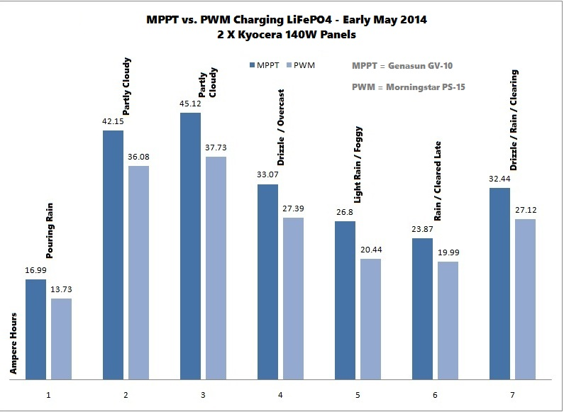 MPPT vs  PWM Solar Controllers – Marine How To