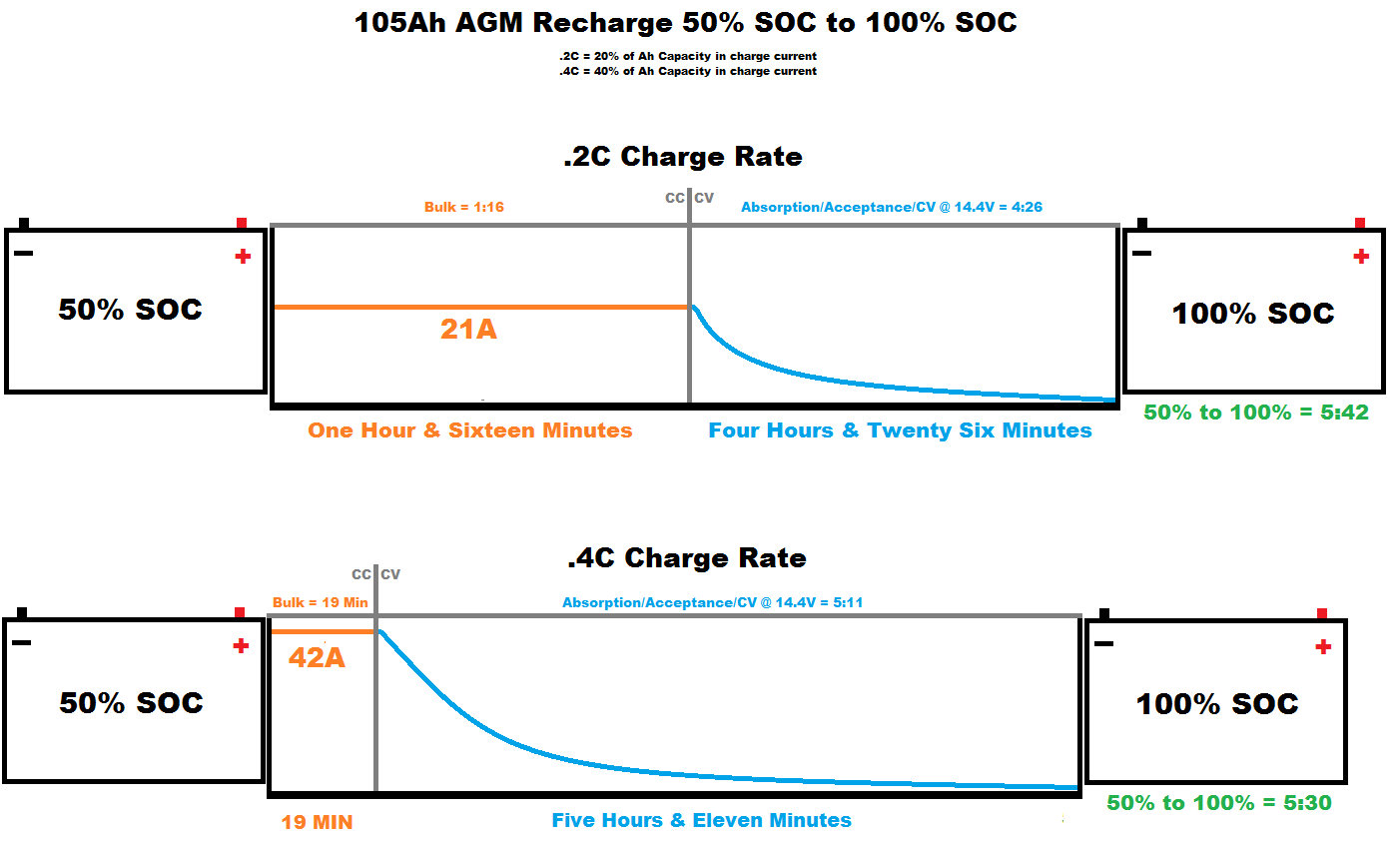 How Fast Can An Agm Battery Be Charged Marine To Alternator Wiring Diagram The Difference Between 2c And 4c From 50 Soc 100