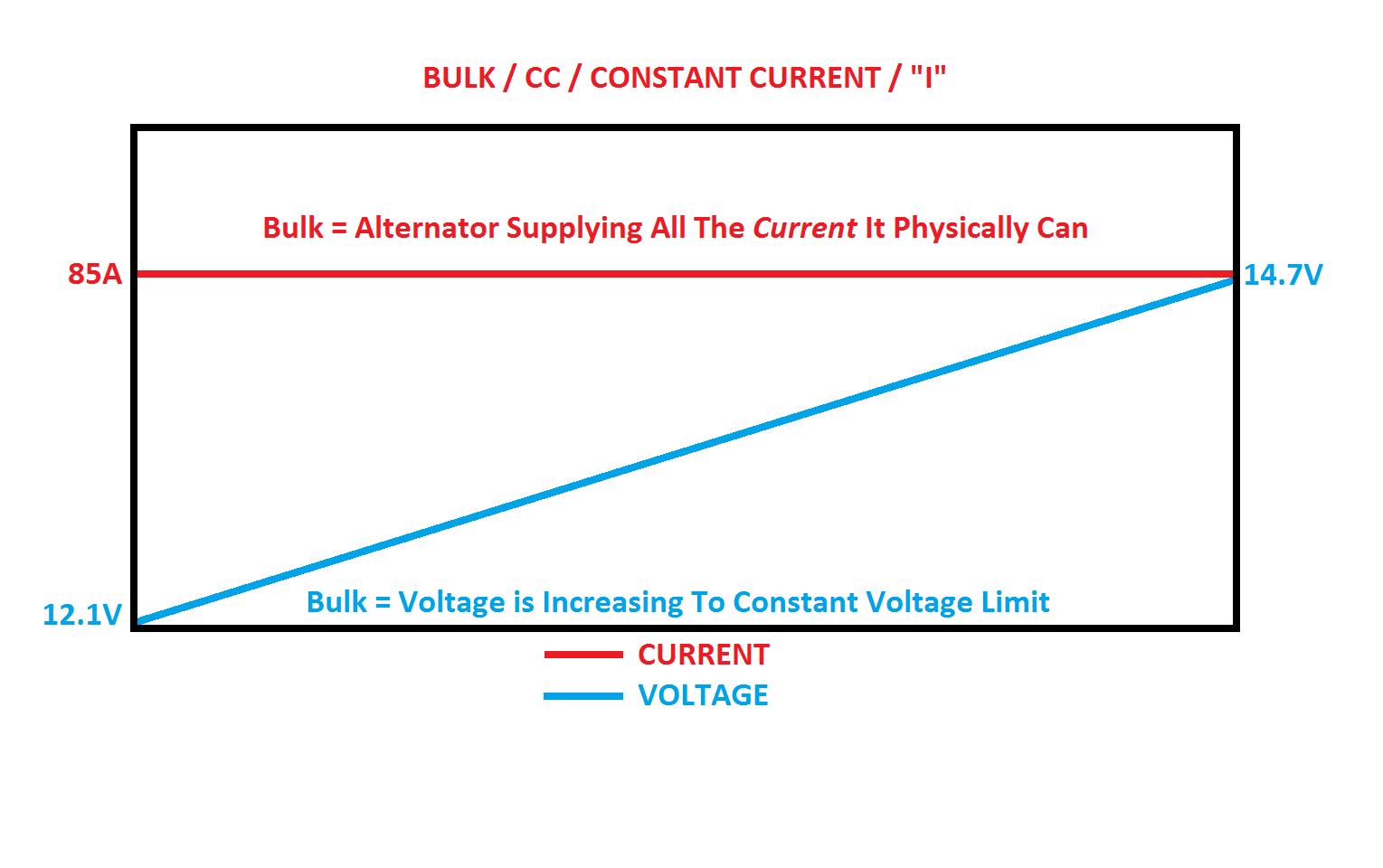 Programming a Balmar External Voltage Regulator – Marine How To