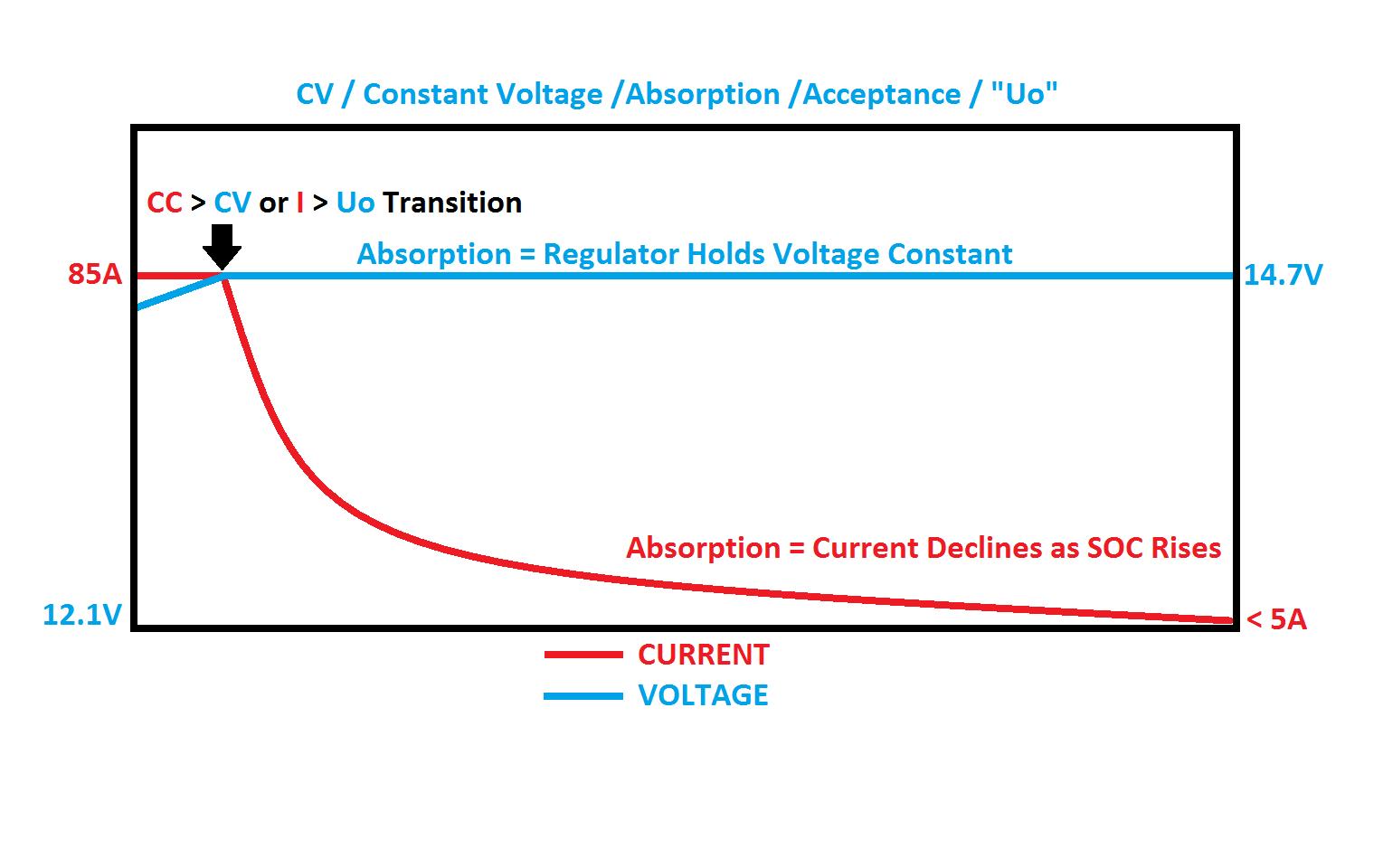 Programming a Balmar External Voltage Regulator – Marine How To on regulator power supply, regulator parts diagram, regulator components diagram, regulator fuel diagram, regulator assembly diagram,