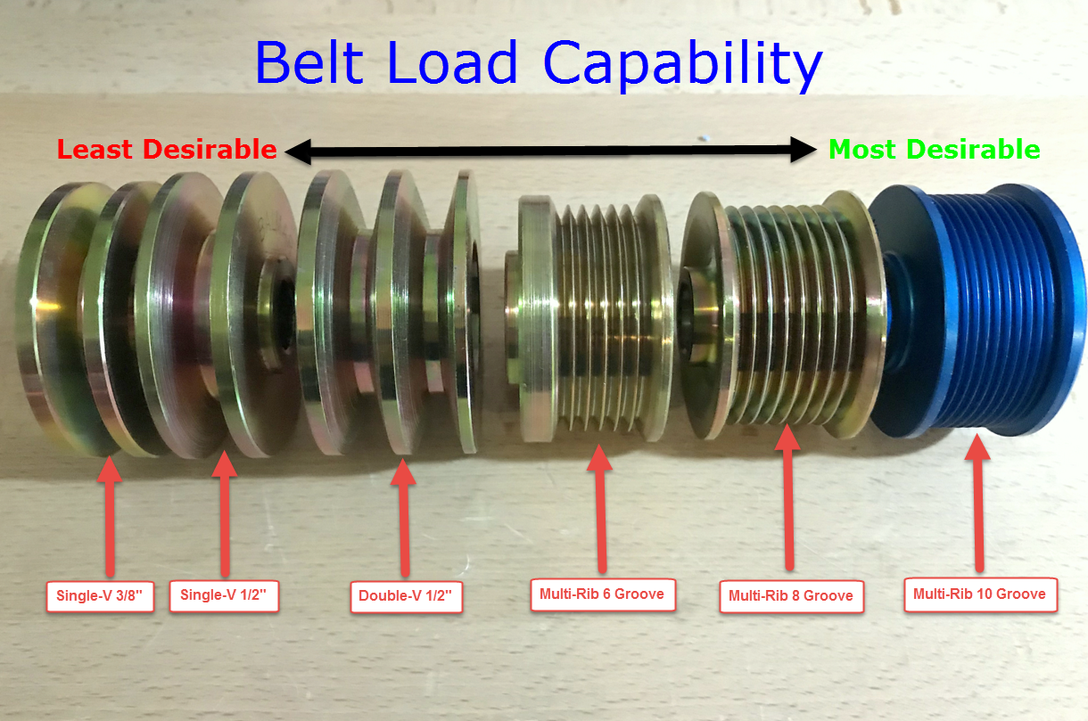 Marine Alternator Installation – Tips & Tricks – Marine How To