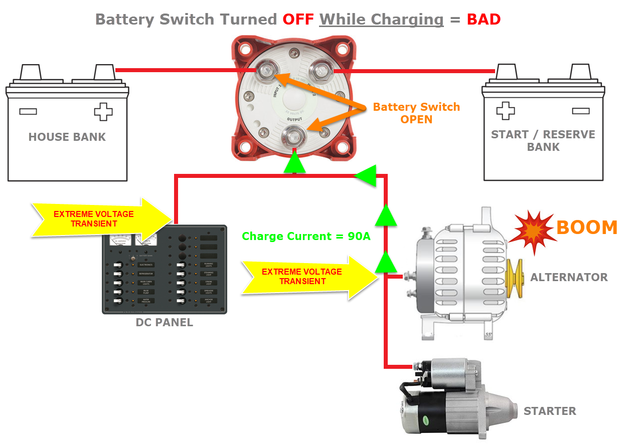1/2/BOTH Battery Switch Considerations - Marine How To | Guest Battery Charger Wiring Diagram |  | MarineHowTo.com